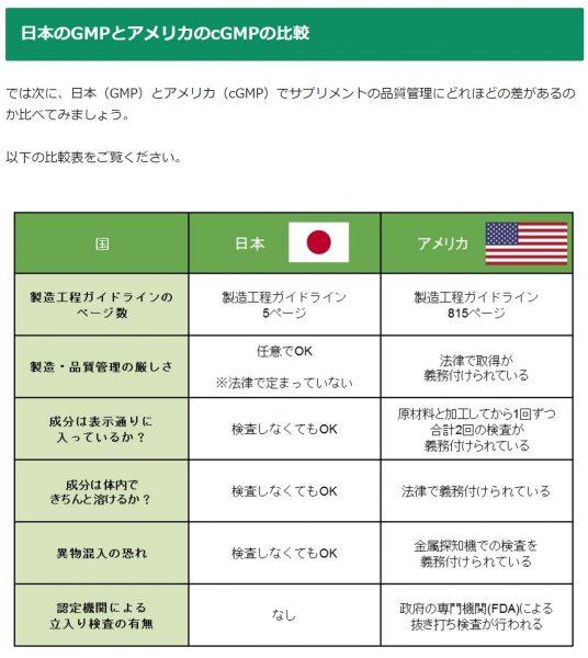 サプリメントの選び方②【cGMP基準】