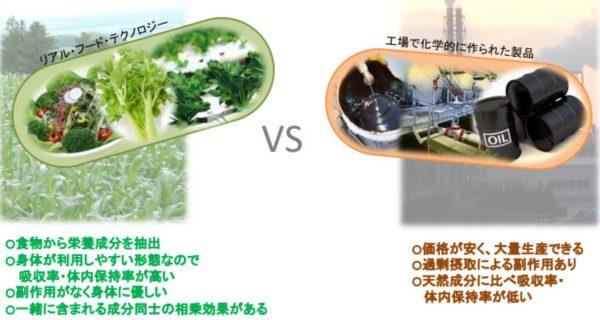 サプリメントの選び方③【Proevity】