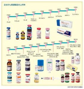 抗がん剤は増ガン剤